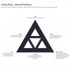 Activity Theory Chart