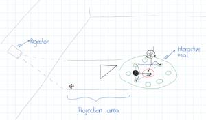 Figure 2 - Embodied Geometry