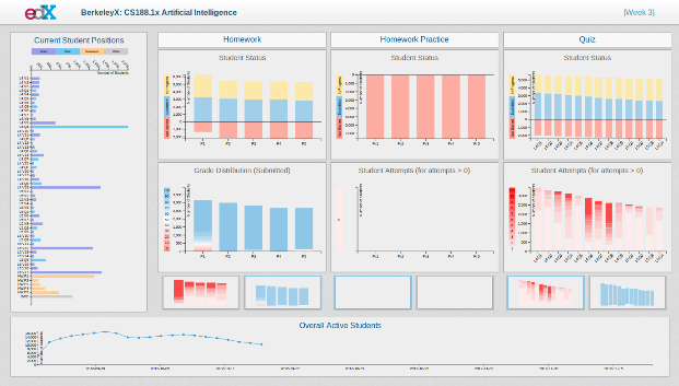 MOOC Analytics