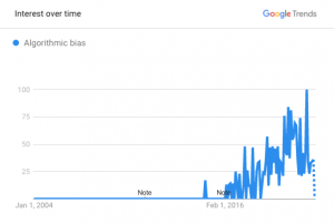 Google Search trend for 'algorithmic bias' from 2000 to 2020